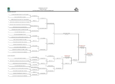 2012 Marianas Cup Men's Division 16-tam Double Elimination Bracket