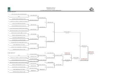 2012 Marianas Cup Women's Division 16-Team Double Elimination Bracket